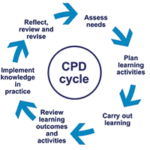 cpd-cycle